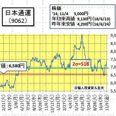 日通の株価と業績について(11月11日)の記事に添付されている画像