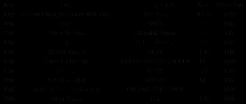 OSAKAN HOT 100 18/11/11 振り返...