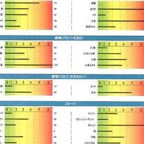 検査結果で納得して取り組むアレルギー除去食の記事に添付されている画像