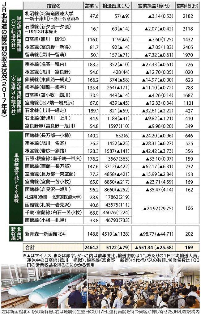 """赤字 北海道 新幹線 JR北海道が経営危機に瀕した""""誰も口にしない""""原因"""