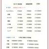 メディカルエステ価格表(スマスアップ・スプリング)の画像