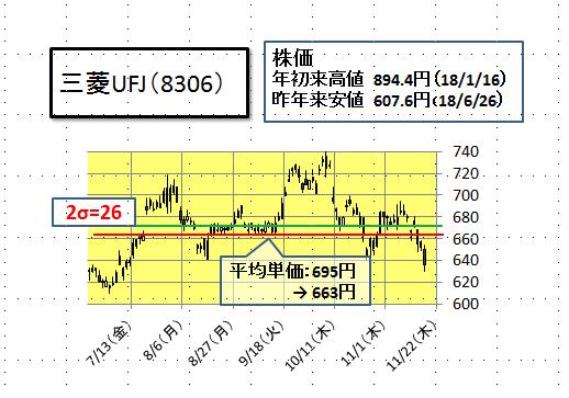 三菱 ufj 株価 チャート