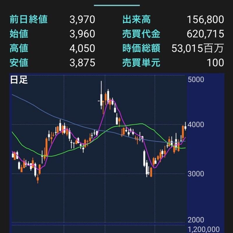 株価 掲示板 2160