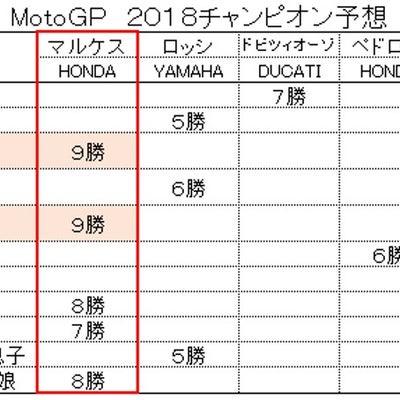 【MotoGP】2018チャンピオン予想 総括の記事に添付されている画像