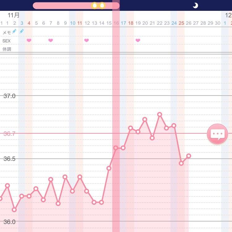 高温期10日目体温下がる 高温期11日目に体温上がると陽性?陰性?陰性がその後陽性に変わることはある?