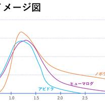 1.各インスリンの特性 ②超速効の3種も効きが・・・の記事に添付されている画像