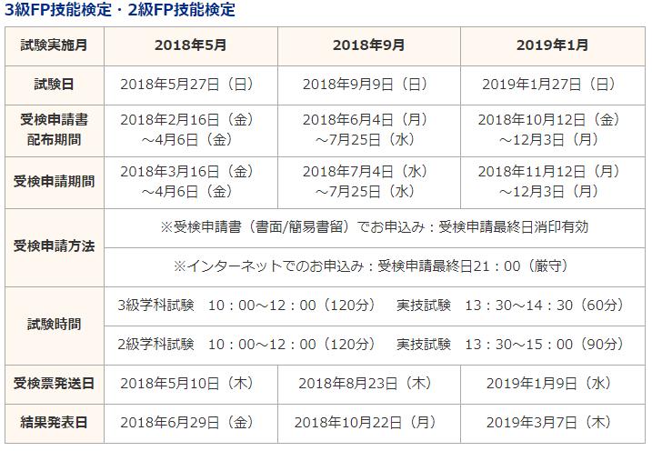 ファイナンシャル プランナー 試験 日
