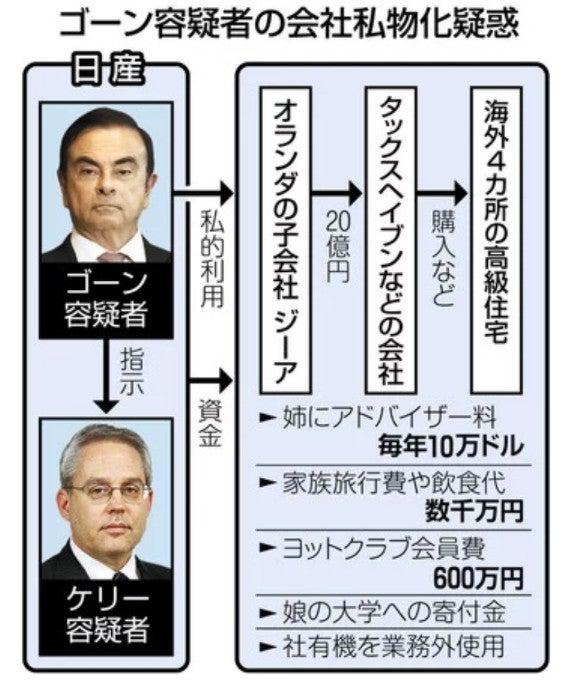 日産「会社私物化」疑惑続々 ゴ...