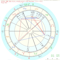 海王星と木星のダブルの合の記事に添付されている画像