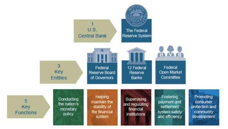 FRB(連邦準備制度)とは | 公式・東京総合研究所 株式初心者のための ...