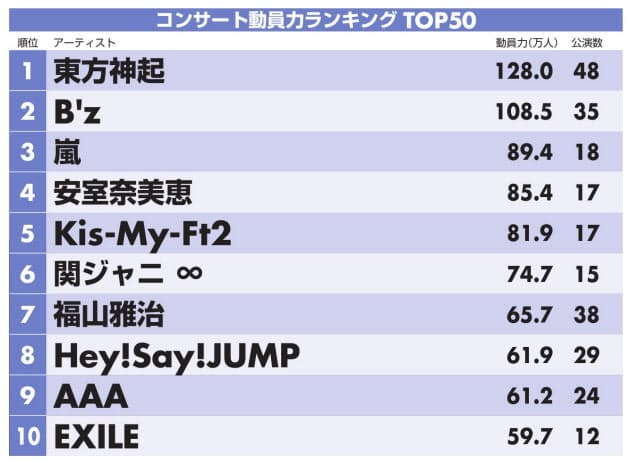 観客動員数ランキング、欅坂46がランクインw