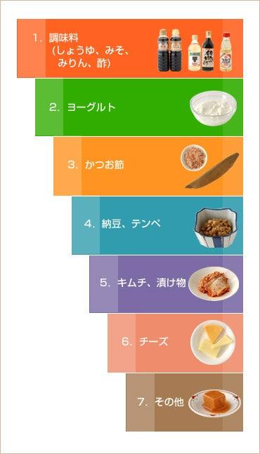 食品 一覧 発酵
