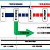 【相鉄・東急直通線】「相鉄新横浜線」「東急新横浜線」に名称決定