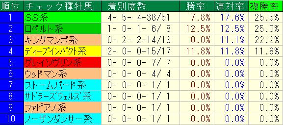 有馬記念(データ) | KEIBA STA...