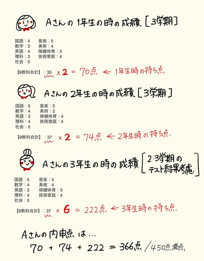 大阪府公立高校入試制度②】内申点ってどうやって計算するの?   志望 ...