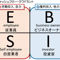 労働収入 権利収入の記事に添付されている画像