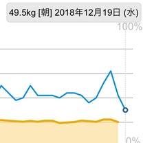 《今日の体重》飲み会後の黄金バランス3日後で49キロ台!の記事に添付されている画像