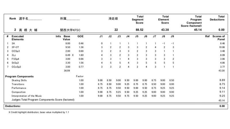 プロトコル フィギュア スケート フィギュアスケート速報