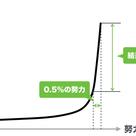 三木谷曲線を逆に考えるの記事より
