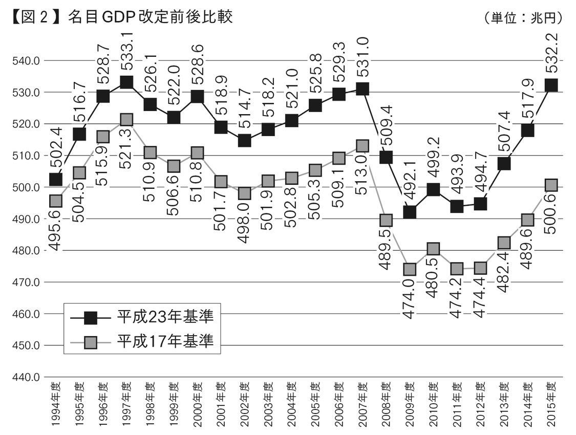 日銀も政府のGDP・賃金統計に疑義、国の進路決める基となる基幹統計も改ざんする安倍フェイク政権の記事より