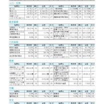 平成30年度鳥取県勢要覧【10】の記事に添付されている画像