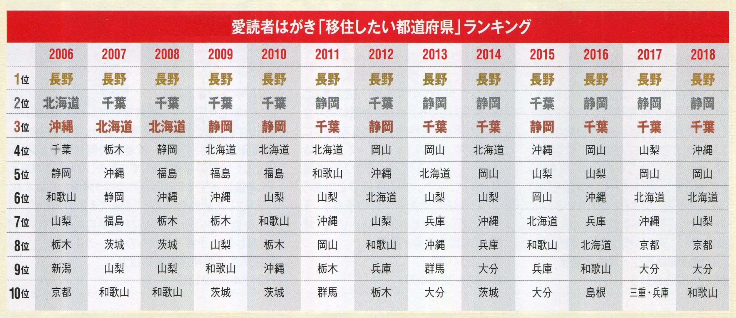 【朗報】長野県、移住したい都道府県ランキングで13年連続1位を獲得
