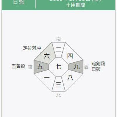 【九星気学】2019年1月18日の方位一覧の記事に添付されている画像