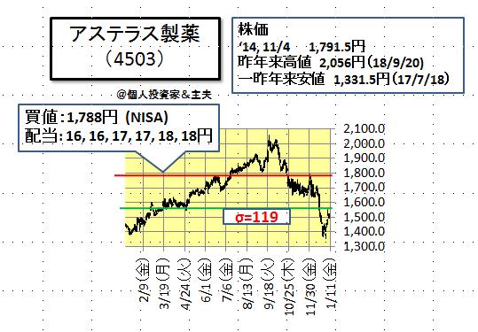 アステラス株価