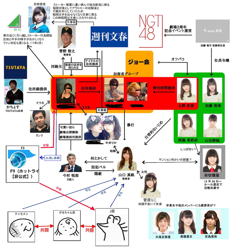 欅坂46 相関図