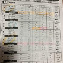 2年前の浦和明の星 入試を思い出して、悔いるの記事に添付されている画像