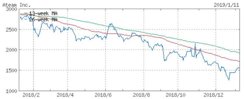 株価 エイチーム