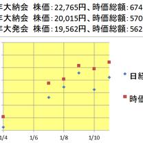 日経平均と東証一部時価総額(1月4日〜11日)の記事に添付されている画像