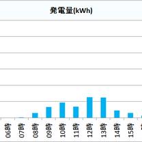 2019年1月15日(火)の発電量 京都府北部 太陽光発電の記事に添付されている画像
