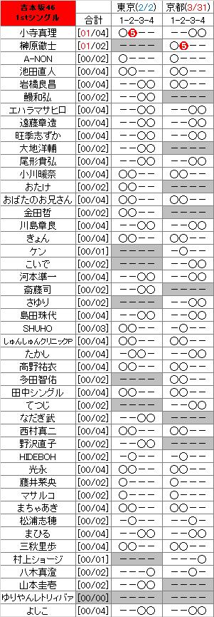 乃木坂46握手会人気ランキング2020最新版 ...