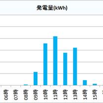 2019年1月17日(木)の発電量 京都府北部 太陽光発電の記事に添付されている画像
