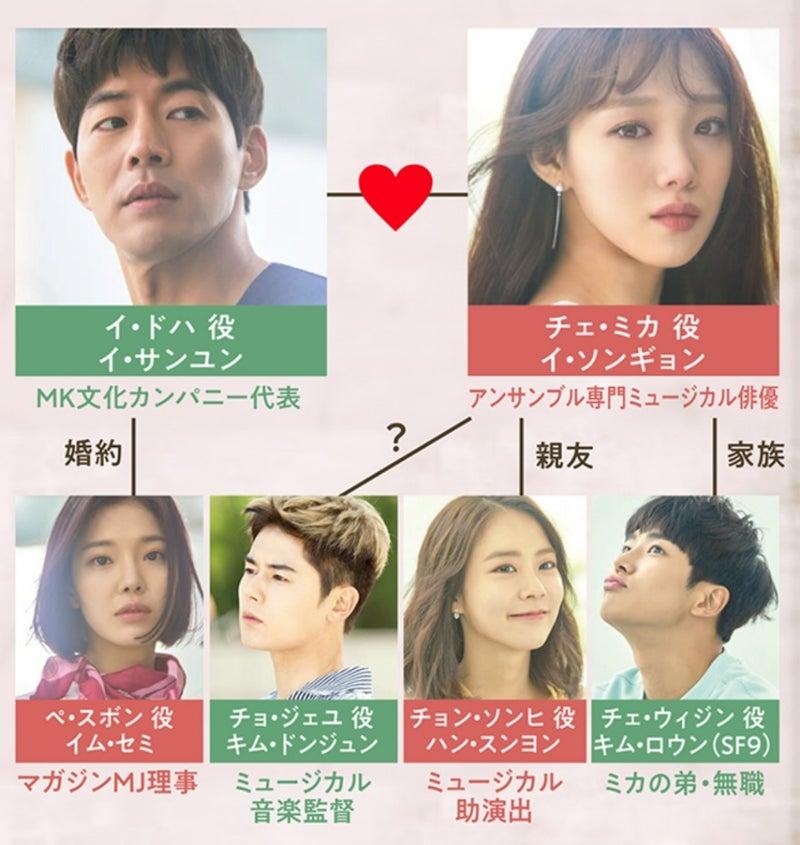 アバウトタイム 韓国ドラマ