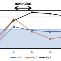 運動による食後血糖値の変化の記事に添付されている画像