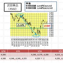 武田薬品株の適正株価は?(1月18日)の記事に添付されている画像