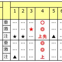 ◆スーパー勝負レースは? 1/20(日)の予想◆の記事に添付されている画像