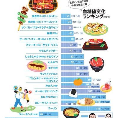 食後血糖値、、、ある例の記事に添付されている画像