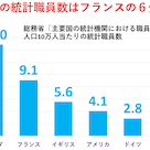 毎月勤労統計不正の背景の一つにはフランスの6分の1と異常に少ない日本政府の統計職員数があるの記事より