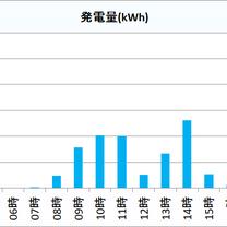 2019年1月21日(月)の発電量 京都府北部 太陽光発電の記事に添付されている画像