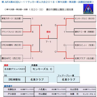 【結果】新人戦 県大会 準々決勝~の記事に添付されている画像