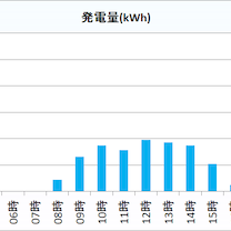 2019年1月22日(火)の発電量 京都府北部 太陽光発電の記事に添付されている画像
