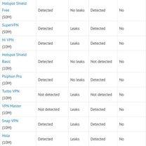 無償VPNアプリはセキュリティを強化しているのではなく実はマルウェアで情報漏洩のの記事に添付されている画像