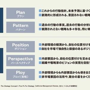 経営戦略‼‼の画像