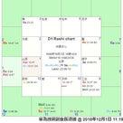 8室・12室が物語るファーウェイ副会長逮捕事件~中国のチャートで見る!の記事より