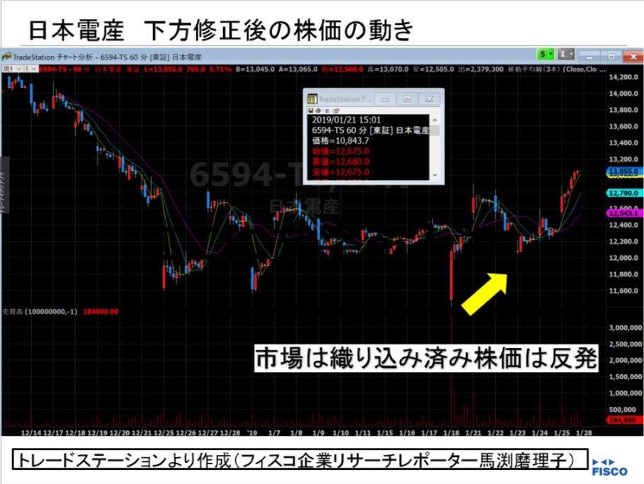 産 日本 株価 電 日本電産ショックの直撃で、むしろ株価が上がる「意外な会社」の名前(マネー現代編集部)