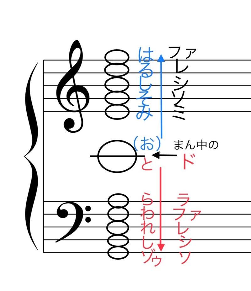 音が読める-少しでも早く譜読みしたい方へ。ヘ音記号 | ピアノを弾き ...