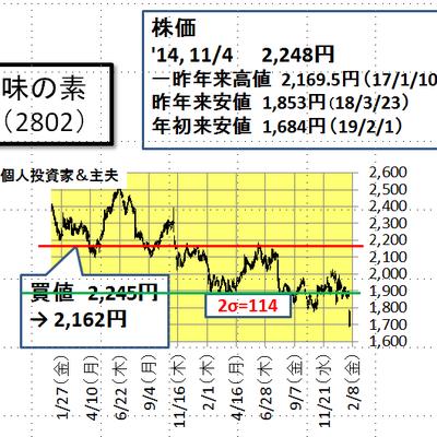 味の素の株価と業績(2月2日)の記事に添付されている画像